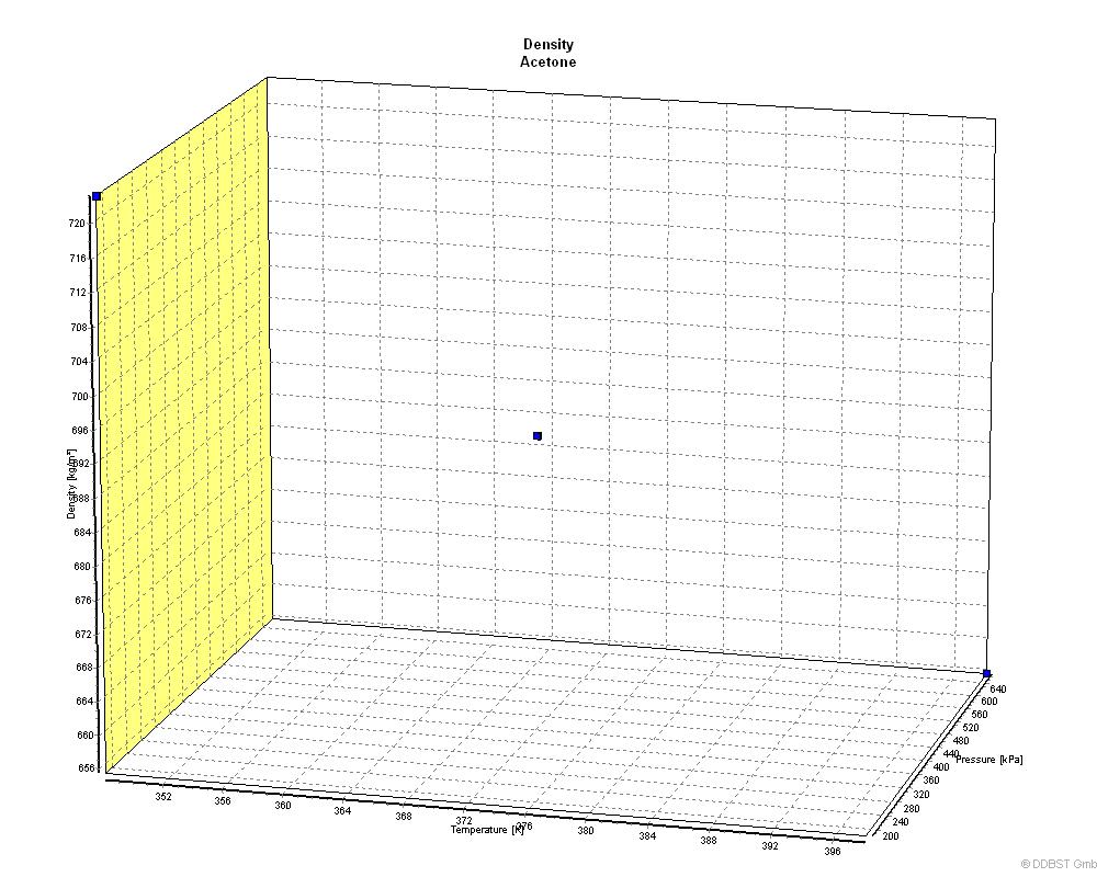 Density of Acetone from Dortmund Data Bank