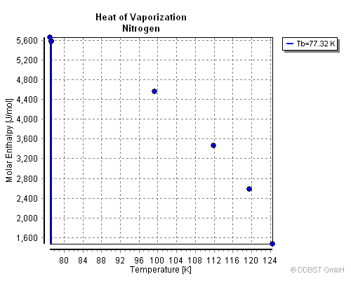 Heat of Vaporization of Nitrogen from Dortmund Data Bank
