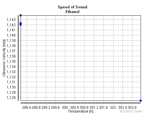 Speed of Sound of Ethanol from Dortmund Data Bank