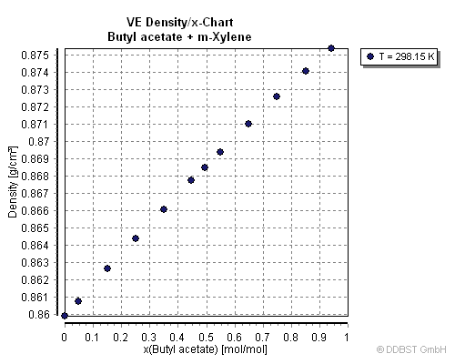 water and acetic acid Vapor-liquid equilibrium data of acetic acid + water from dortmund data bank dortmund data bank vapor-liquid equilibrium data the experimental data shown in these pages are freely available and have been published already in the ddb explorer edition.