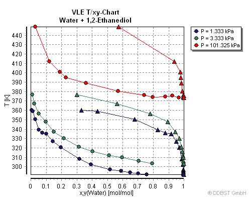 liquid liquid equilibrium of pold ethylene glycol The current study measured liquid–liquid equilibrium data for poly(ethylene  glycol) (peg) 1500 + zinc sulfate + water at 29815 k and in various.
