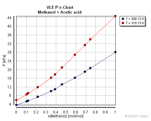 VLE Acetic acid;Methanol_003 vapor liquid equilibrium data of acetic acid methanol from