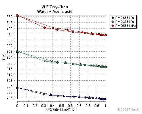VLE Acetic acid;Water_001 vapor liquid equilibrium data of acetic acid water from dortmund