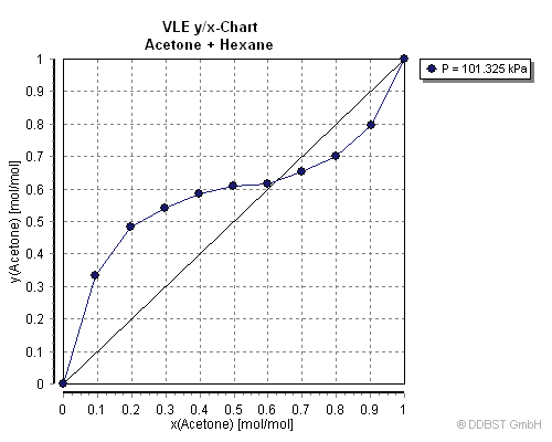 vapor-liquid equilibrium data of acetone + hexane from ... benzyl chloride liquid vapor phase diagram three phase to single phase diagram #7