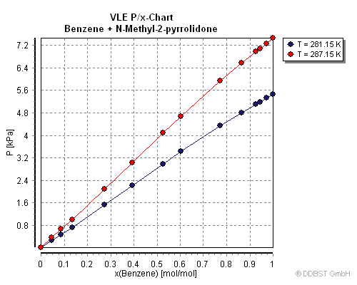 philips chloride exit sign wiring diagram benzyl chloride liquid vapor phase diagram vapor-liquid equilibrium data of benzene + n-methyl-2 ...