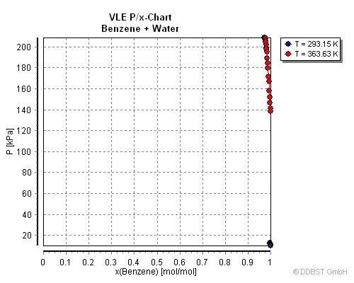 benzyl chloride liquid vapor phase diagram vapor-liquid equilibrium data of benzene + water from ... #5