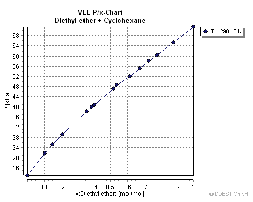 vapor liquid equilibrium Vapor-liquid equilibrium, abbreviated as vle by some, is a condition where a liquid and its vapor (gas phase) are in equilibrium with each other, in a state where the rate of evaporation.