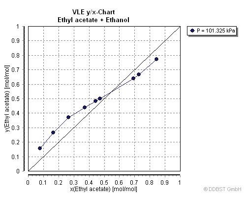 vapor liquid equilibrium data of ethanol ethyl acetate from