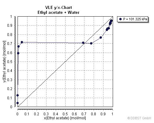Vapor Liquid Equilibrium Data Of Ethyl Acetate Water From Dortmund