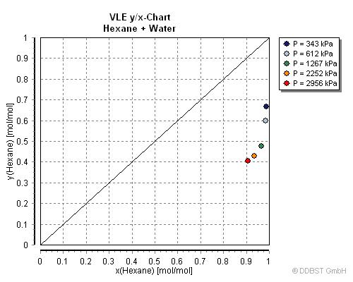 vapor liquid equilibrium data of hexane water from dortmund data bank