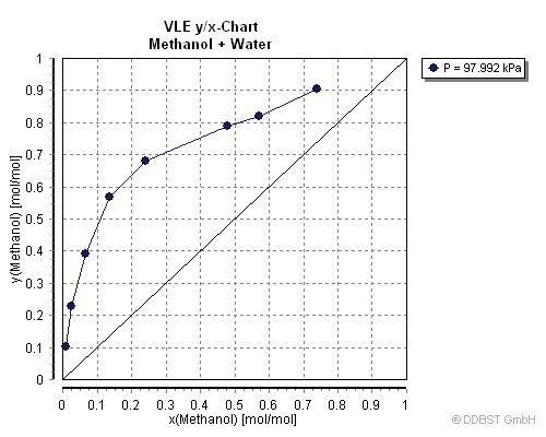 Vapor Liquid Equilibrium Data Of Methanol Water From