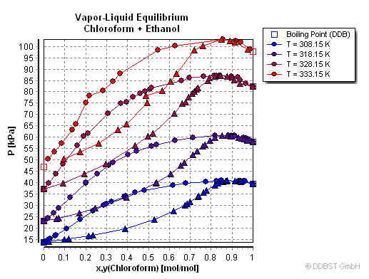vapor liquid equilibria of high boiling compounds ddbst gmbh