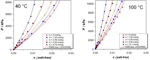 improving carbon dioxide solubility in ionic liquids essay The solubility of a  remainder is exhaled as carbon dioxide  five wistar rats were administered 160 to 800 mg carbon tetrachloride in liquid.