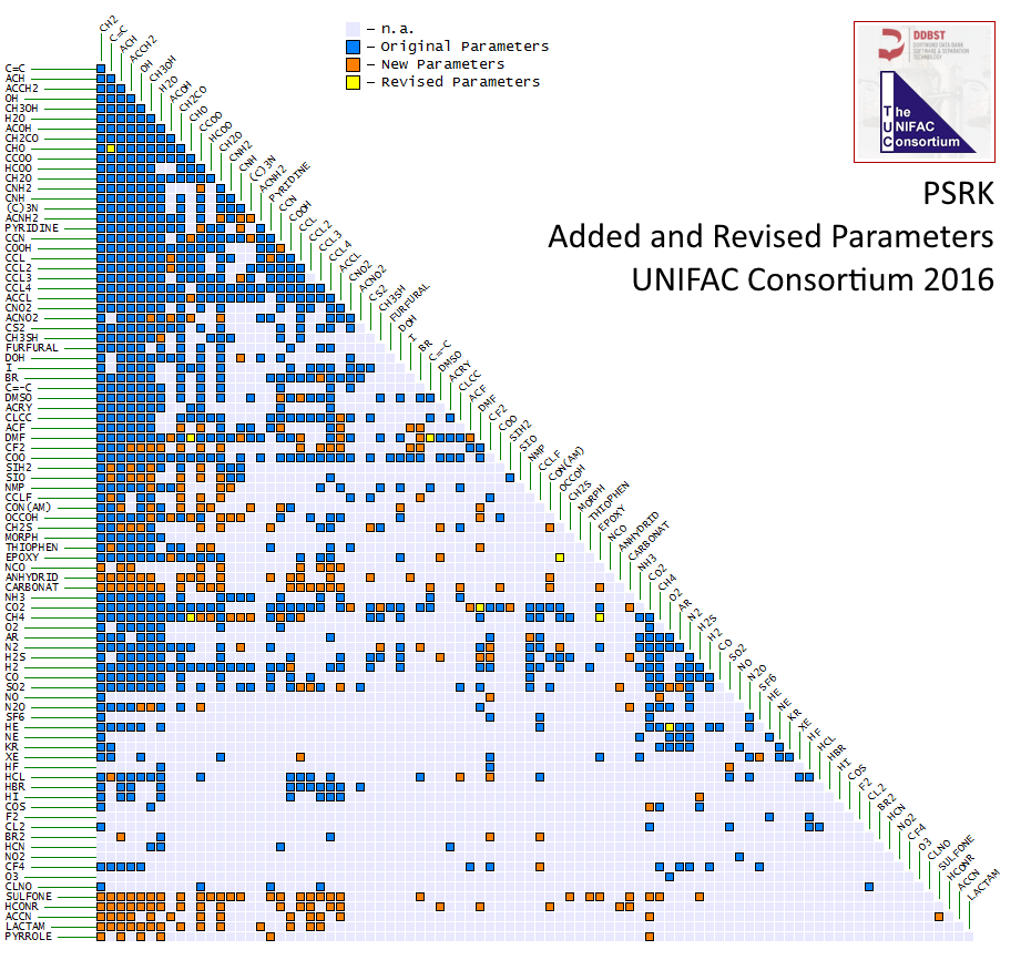 PSRK Comparing Consortium Parameters with Published Parameters