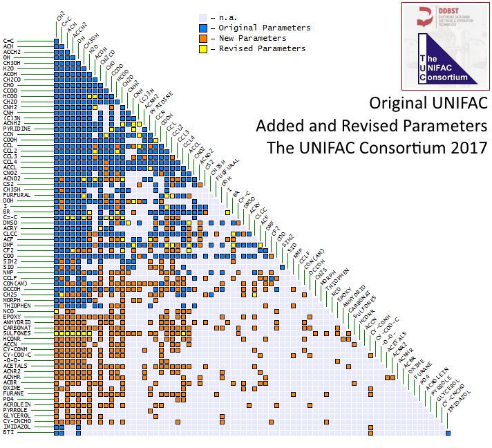 UNIFAC Comparing Consortium Parameters with Published Parameters